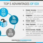 For Any Size Company EDI Online Increases Success