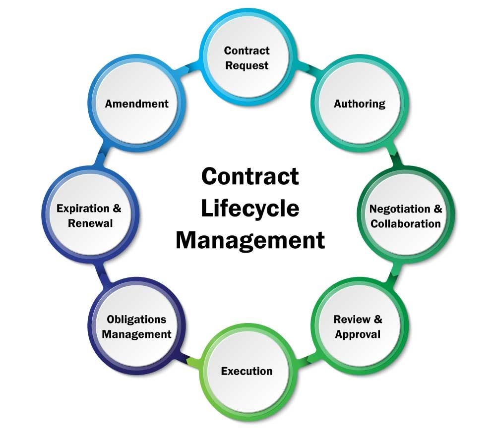 39 Stunning Contract Management Process Diagram Design Ideas ...