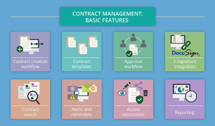 On guard of business commitments: Contract management software ...